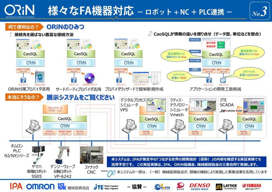 ③様々なFA機器対応(ロボット+NC+PLC連携)